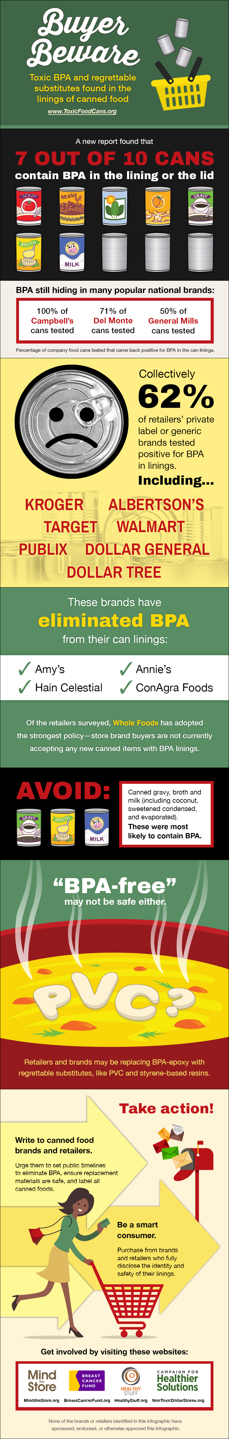 Beware: Toxic BPA is Probably Lurking in Your Food
